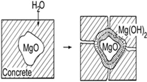 hydration zeta potential ceramic expansion by water layers on magnesium oxide ab