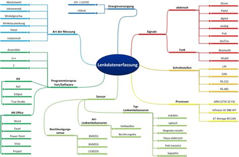 visio mind map template visio mind map