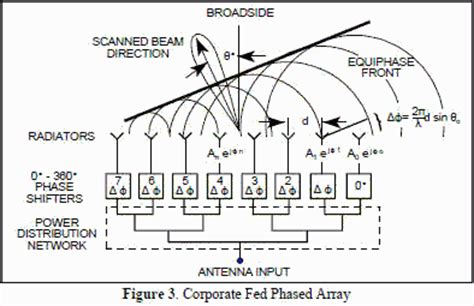 phased array antenna handbook antennas and electromagnetics books 2 answers what is the difference between a conventional