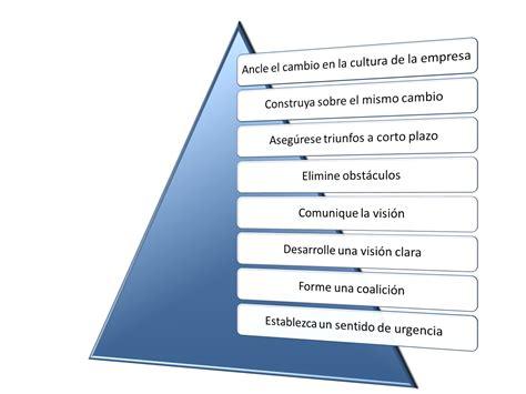 kotter gestion del cambio modelo de kotter de gesti 243 n del cambio en 8 pasos estr