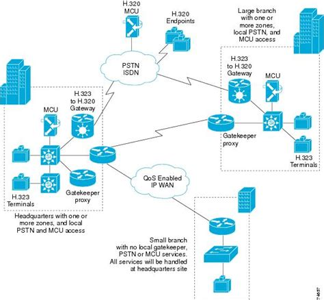 cisco home network design cisco home network design 28 images creando diagramas