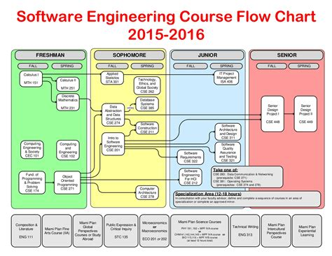 software engineering flowchart software engineering course flowchart 2015 16 dept cec