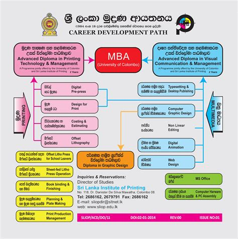 Mba In E Governance Of Moratuwa by Carrier Development Path1 Sri Lanka Course
