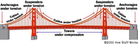 suspension bridge diagram the suspension bridge howstuffworks