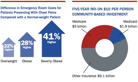 u weight loss cost the healthcare costs of obesity the state of obesity