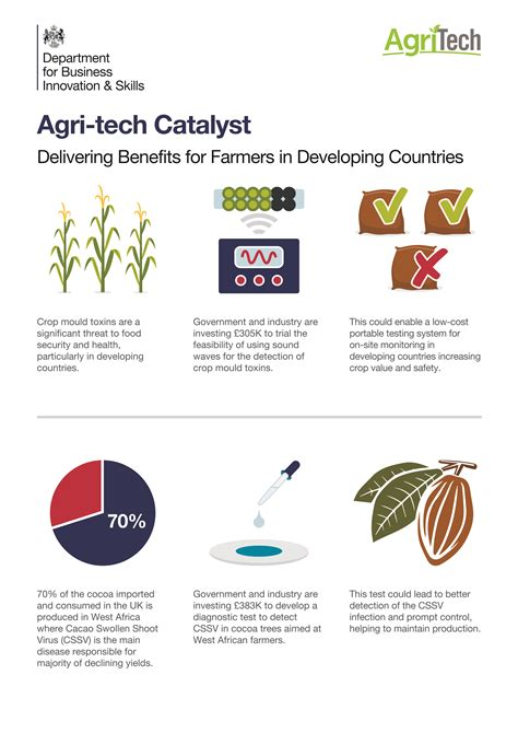 163 16 million for new technologies to improve global food production and security gov uk
