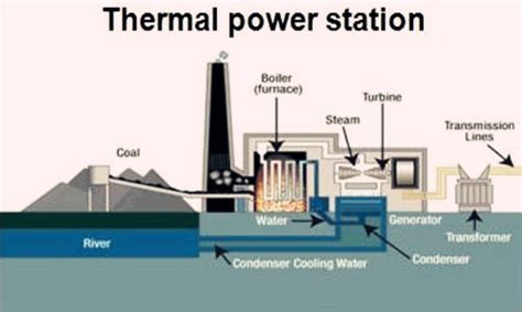 discuss the working of thermal power plant also draw its layout steam boiler for thermal power plant zbg