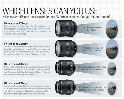 Benefits Of Digital Cameras by Frame Sensor Size Explained Exploit Its Advantages