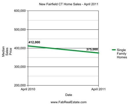 boats for sale in fairfield county ct new fairfield ct april 2011 real estate market report