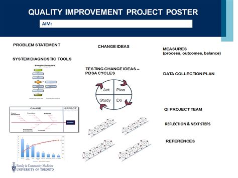 improvement project template qi education department of family community medicine