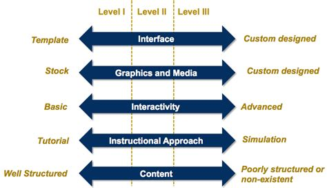 the myth of e learning levels of interaction performance