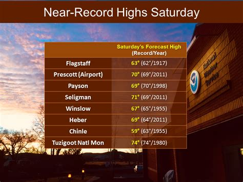 Flagstaff Records Flagstaff Again Sees Record Warmth Saturday Local