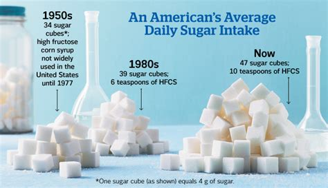 My Aren Diet Sugar what s wrong with processed foods rectalcancermyass