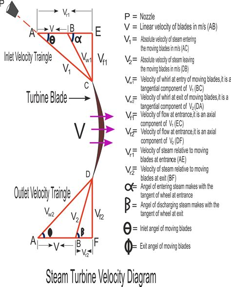 steam turbine flow diagram steam turbine velocity triangle of steam turbine