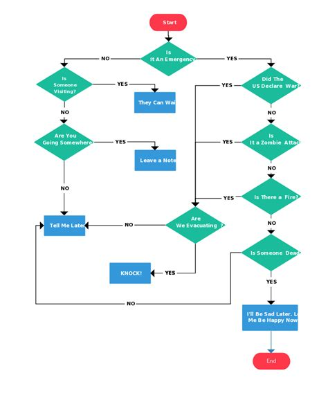 a flow chart flowcharting basics create a flowchart