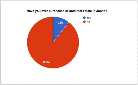 buy house japan experience buying and selling real estate in japan blog