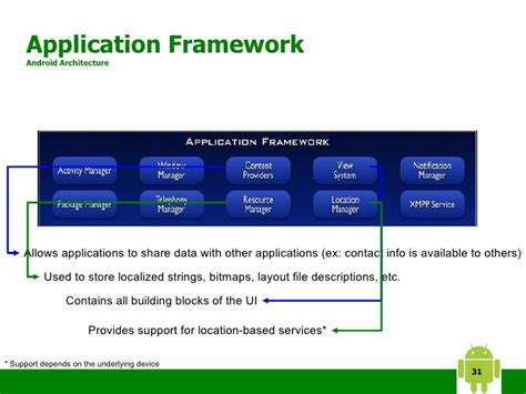 android layout framework android an open platform for mobile devices