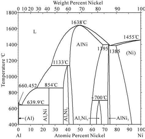 ni al phase diagram study of ni al interface diffusion by molecular dynamics simulation
