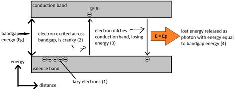 how diode works diagram trees sneezing how do white leds work