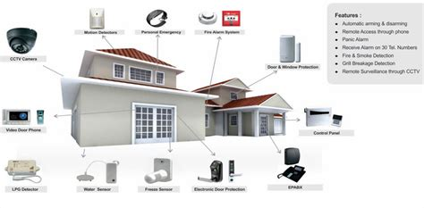guard patrol system why a home security survey