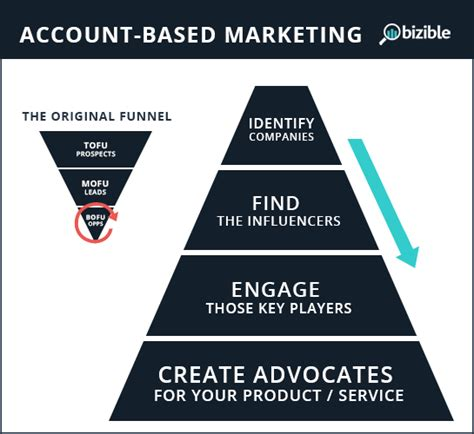 account based marketing template why path attribution is the holy grail of account