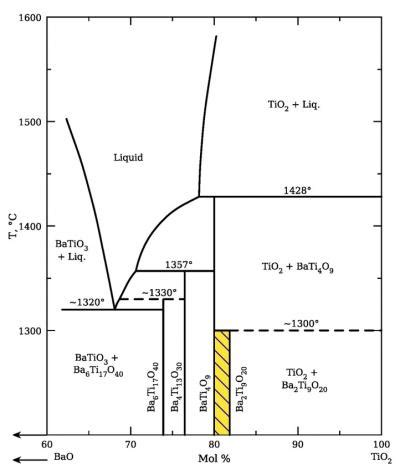 ceramic phase diagrams prices are value is up the newly expanded acers