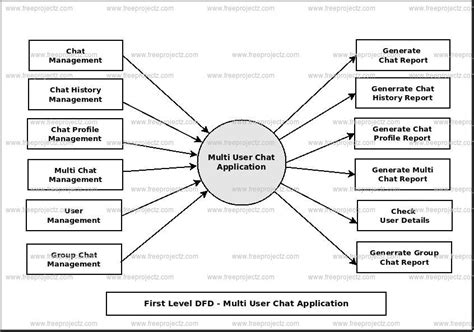 application data flow diagram dfd diagram chat application image collections how to
