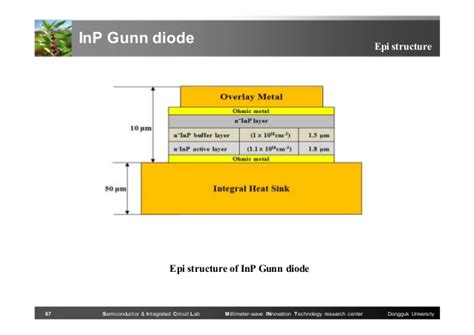 gunn diode domain formation 20130723 research accomplishment ud