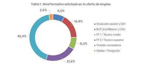 salidas profesionales sociologia las carreras universitarias m 225 s demandadas en espa 241 a
