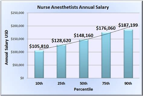 nurse anesthetist salary wages in 50 u s states