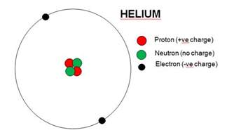 Number Of Protons Neutrons And Electrons In Helium Building For The Future Dr Deborah Kays