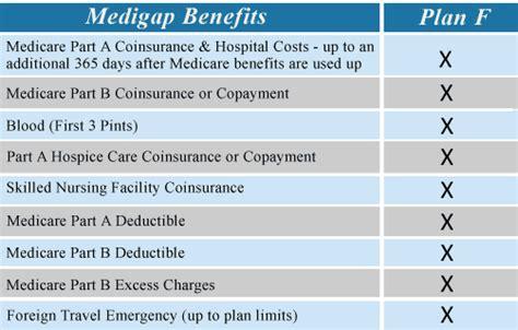 Suplemen Tf Aarp Medicare Supplement Plan F