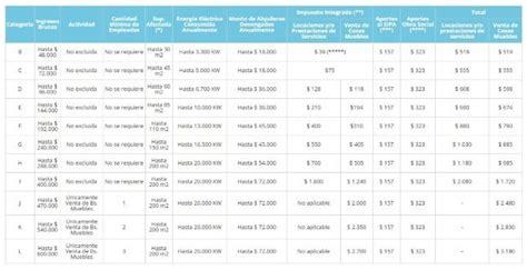 categorias empleados de comercio 2016 la afip prepara cambios en el monotributo inmediatos y de