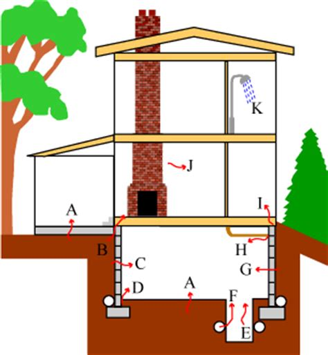 the risk of radon