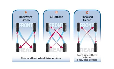what pattern do you rotate tires how often to do tire rotation