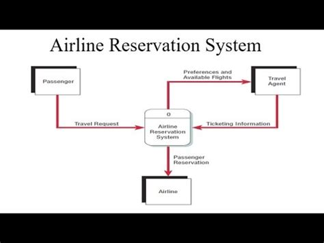 Data Flow Diagram For Reservation System Project