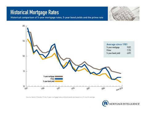 interest rates for house loans compare house loans 28 images compare house loan interest rates