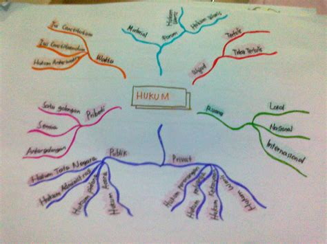 tips membuat mind map sella indriani saputra tips membuat mind mapping pkn