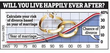 Wedding Anniversary After Divorce by Risk Of Divorce Drops With Every Year Of Marriage