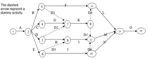 arrow network diagram construction engineering and management project