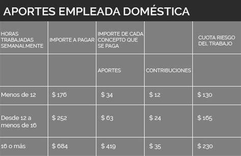 deduccion empleada domestica 2016 aumentan los aportes para empleadas dom 233 sticas 191 cu 225 nto