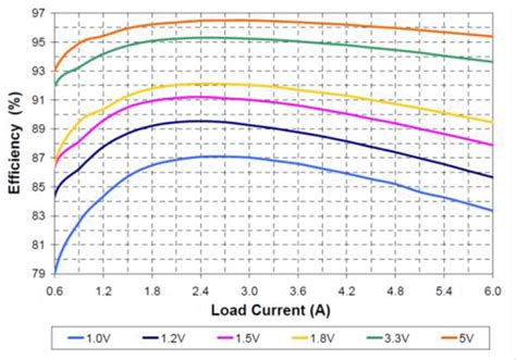 diode bridge efficiency efficiency of half bridge vs inverter dc dc topologies part 1 of 2 embedded
