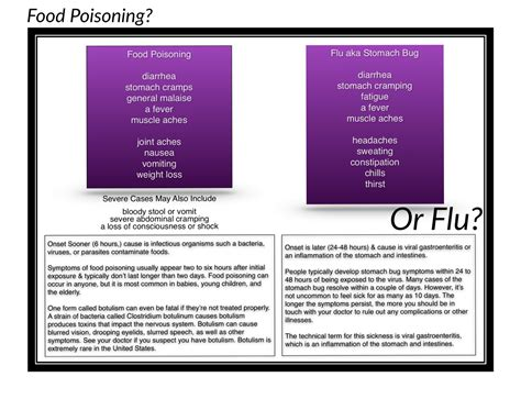 onset of food poisoning symptoms food poisoning vs stomach virus symptoms food