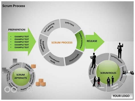 process template powerpoint a pretty circular scrum process diagram model business