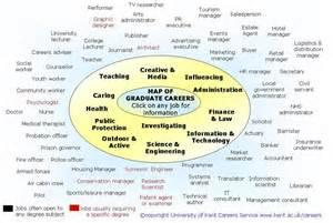 Uk Careers Graduate Career Map