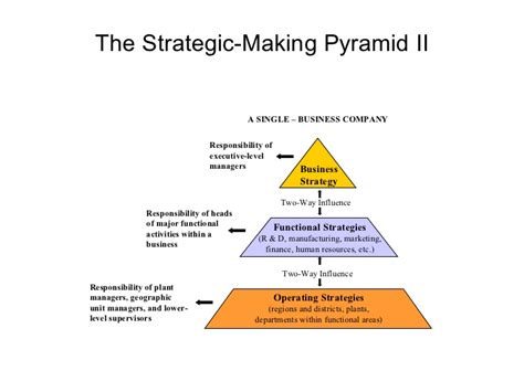 amazon com one strategy organization planning and decision the strategic making pyramid ii business strategy