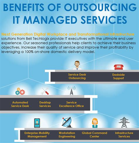 outsourcing it help desk services benefits of outsourcing it managed services