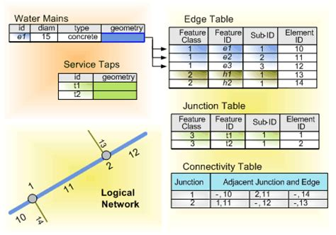 arcgis tutorial geometric network essential geometric networks vocabulary help arcgis for