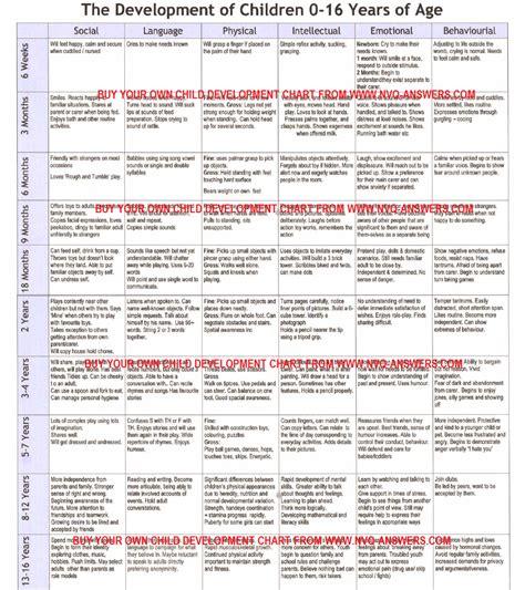 baby development chart growth and development chart for children children s