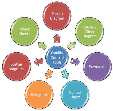 Quality Tools by Seven Quality Tools Engineering Arena Projects
